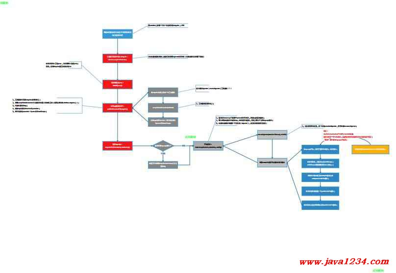 angularjs的启动过程---加上了指令执行机制框图